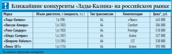 Конкуренты Калины-2 с АКП