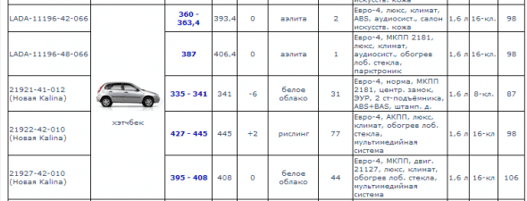 Скриншот сайта АвтоСреда.ru. Автомобили Лада Калина 2. Новости, описание, видео.