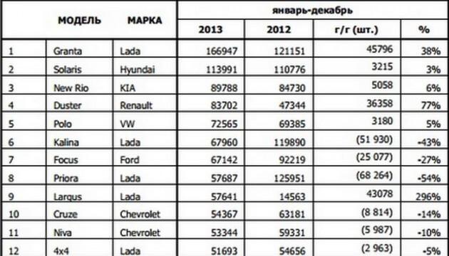 Самые продаваемые в России авто (результат последних 2-х лет). Автомобили Лада Калина 2. Новости, описание, видео.