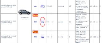 В Тольятти универсалы Kalina II продают дешевле рекомендованной цены
