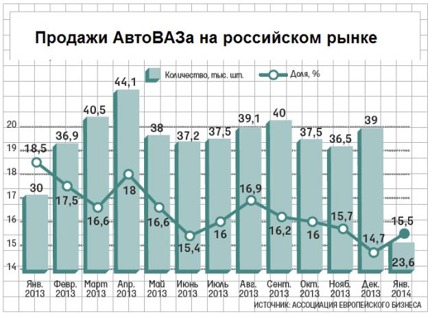 Продажи автомобилей ВАЗ на российском рынке. Автомобили Лада Калина 2. Новости, описание, видео.