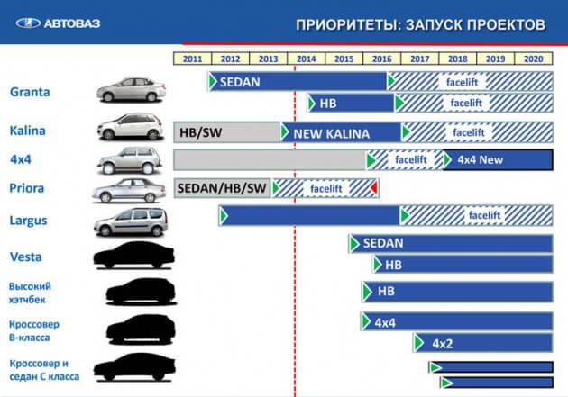 Этапы обновления модельного ряда ВАЗ. Автомобили Лада Калина 2. Новости, описание, видео.