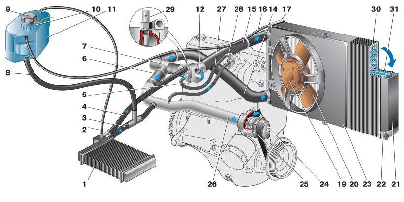Самостоятельно меняем тосол в «Калине-2», промываем систему охлаждения